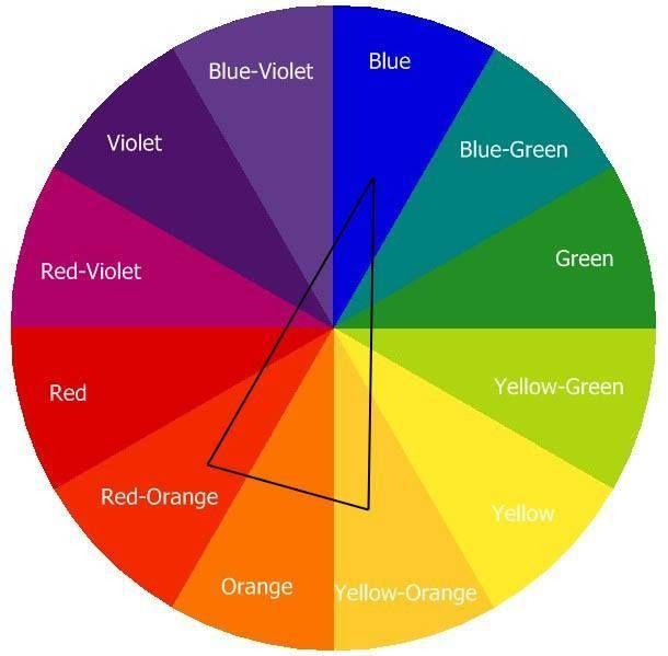 Avec ce triangle, vous trouverez les 3 couleurs complémentaire qui peuvent s'assortir en harmonie !!!