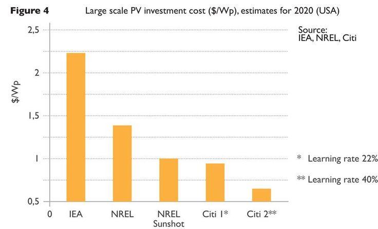 La Agencia Internacional de la Energía Subestima Constantemente la Energía Eólica y Solar. ¿Por qué? | Cemaer