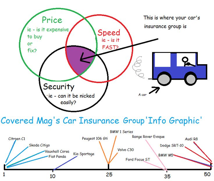 Car insurance groups-a highly informative infographic concerning car insurance groups