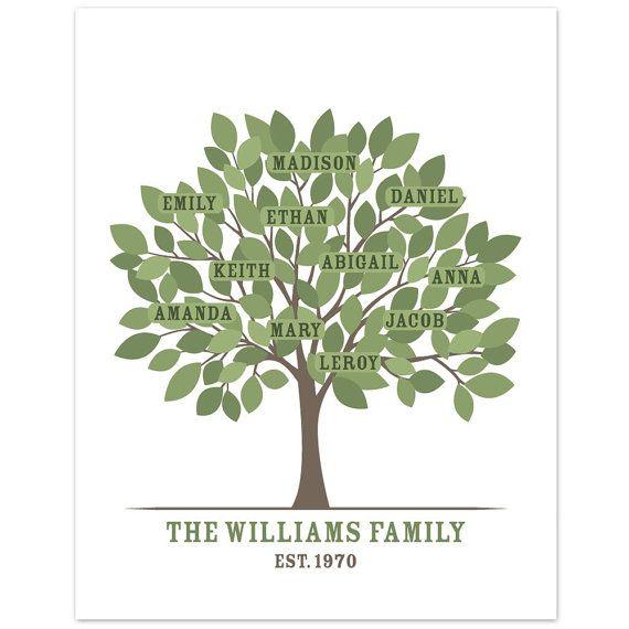 making family tree