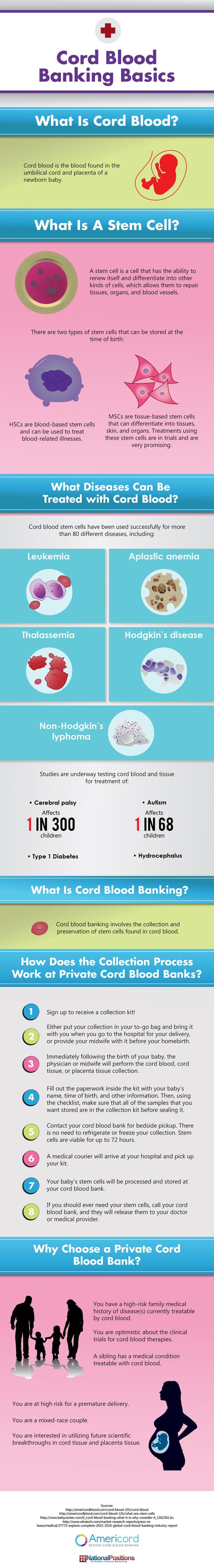 #Infographic: Cord Blood Banking Basics #GCBC