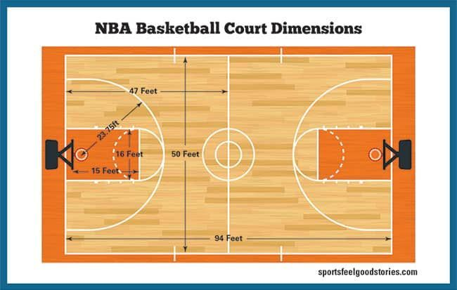 Basketball Court Dimensions Gym Size Hoop Height Sports Feel Good In 2020 Nba Basketball Court Basketball Court Basketball
