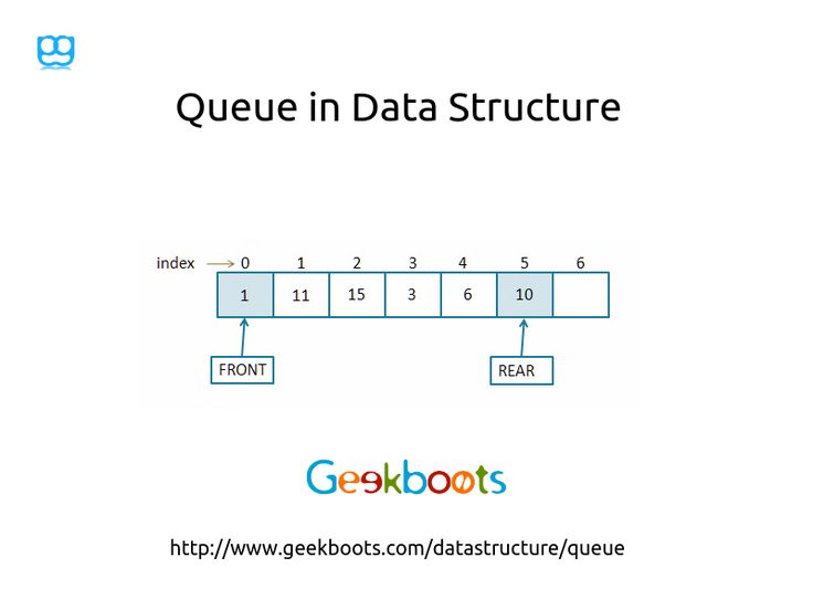 Queue is an abstract data type or ordered collection of items where the addition of entities to the rear terminal position, known as enqueue, and removal of entities from the front terminal position, known as dequeue.  #queue #datastructure #algorithm