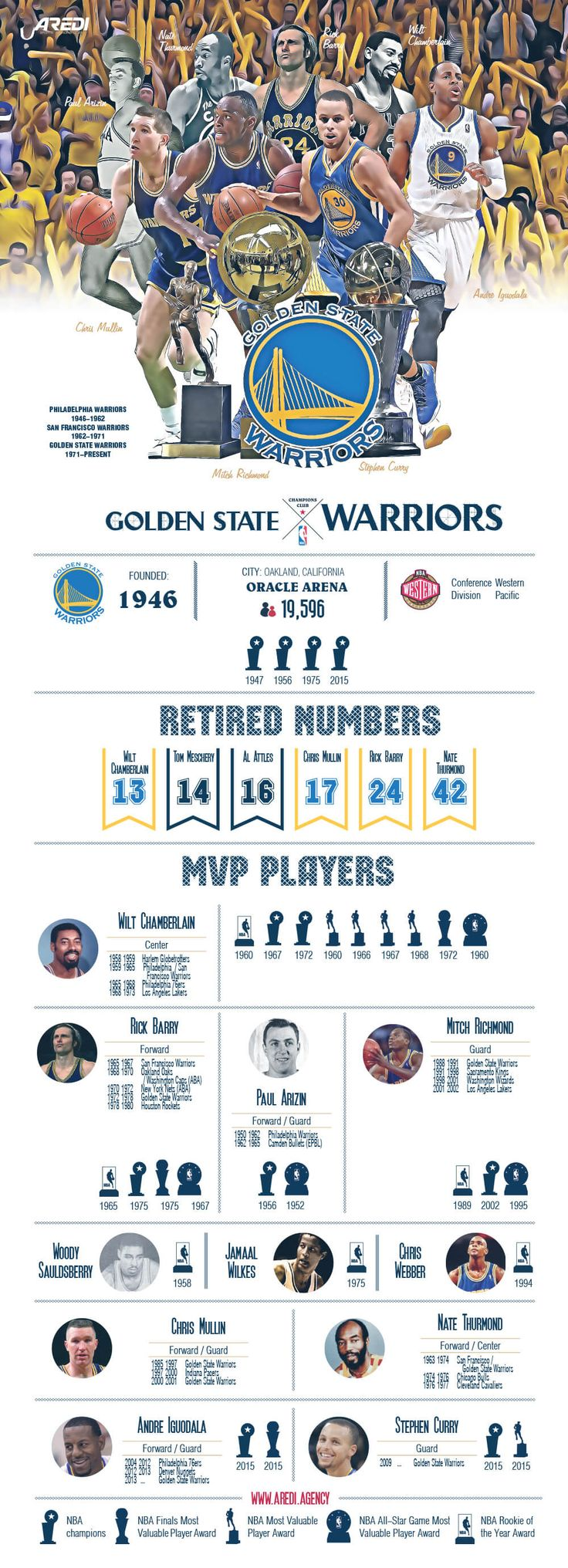 Golden State Warriors, infographic, basketball, sport, NBA, design, create. art, branding, MVP, Legends, champions, Wilt Chamberlain, Chris Mullin, Nate Thurmond, Rick Barry,Tom Meschery, Jo Jo White, Stephen Curry, Andre Iguodala, #sportaredi