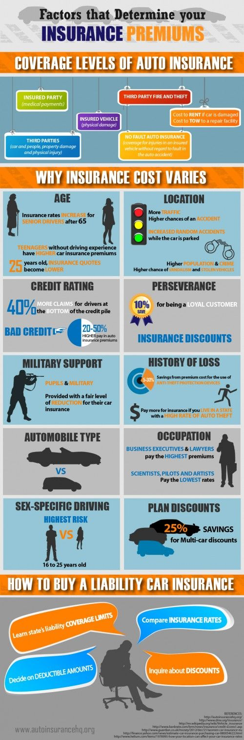 Car Insurance @ Pinfographics