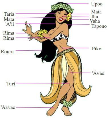 Tahitiano.