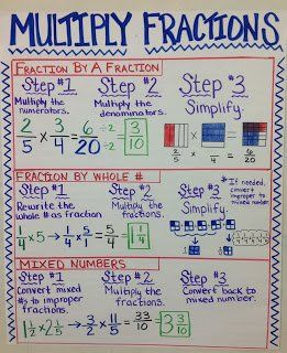 ★♥★ #Maths for kids - #Multiplying #Fractions Anchor Chart ★♥★ Here is our big multiplying fractions anchor chart! We covered multiplying whole numbers by fractions, multiplying fractions by fractions, and multiplying mixed numbers.