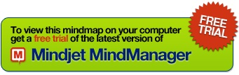 MindManager Personal Organiser Template Mind Map free mind map download