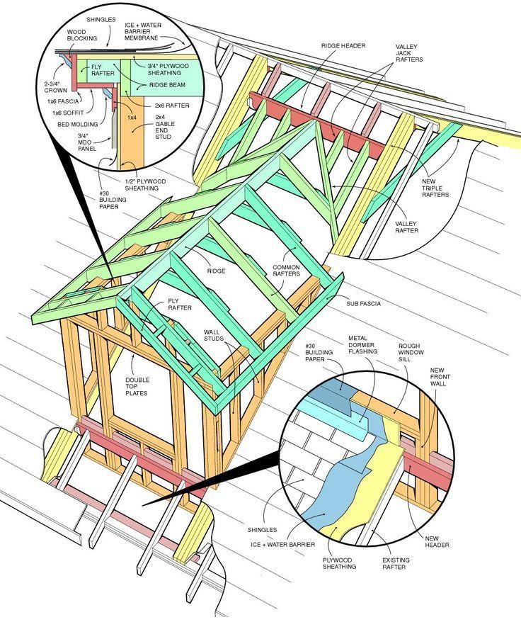 Dormer Construction Instructions Building Construction Dormer Instructions Https Www Photoarchivex Com Do Dormers Roof Truss Design Roof Construction