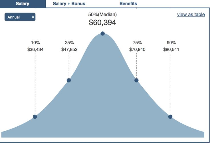 Average Salary for High School Teacher: $60,394
