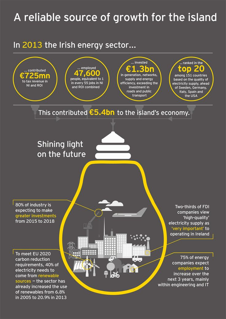 renewable enrgy infographic