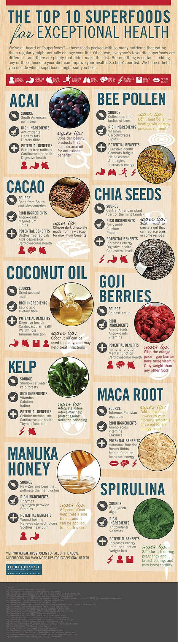 Top 10 Super Foods: coconut oil, Goji Berries, acai, kelp, maca root, bee pollen, chia seeds, spirulina, manuka honey, cacao