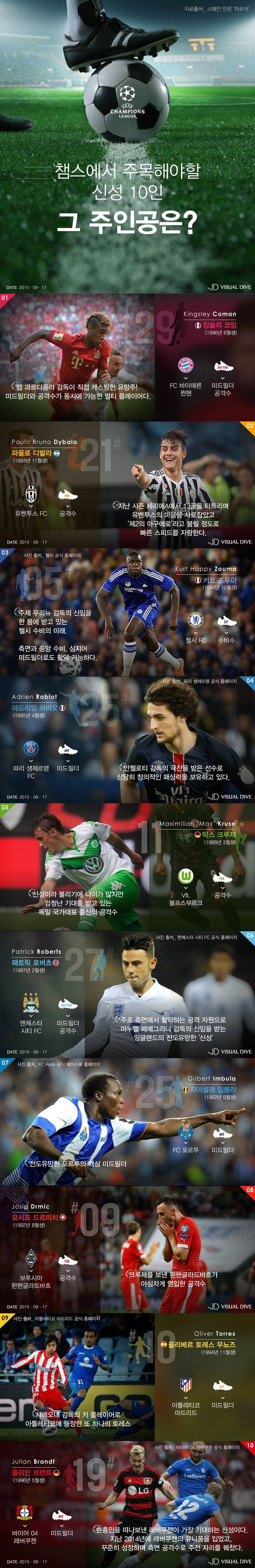 챔피언스리그, 위력의 신성 10인은 누구? [인포그래픽] #Soccer / #Infographic ⓒ 비주얼다이브 무단 복사·전재·재배포 금지