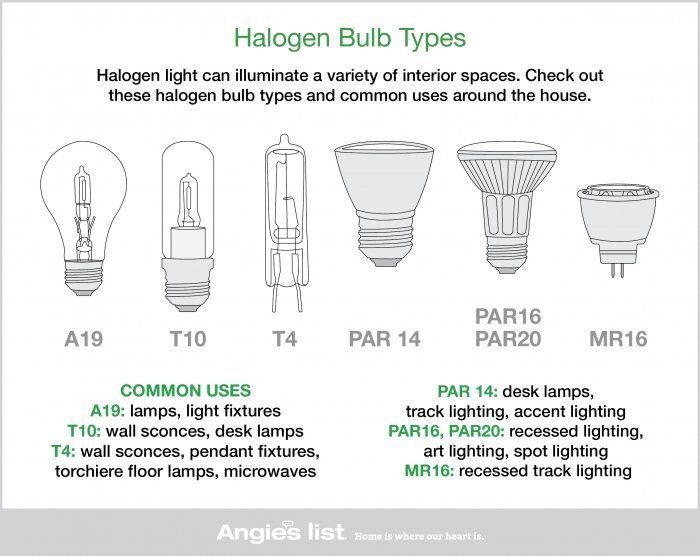Type A Light Bulbs: Halogen Light Bulb Types,Lighting