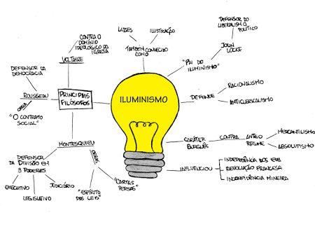 mapa mental absolutismo - Pesquisa Google