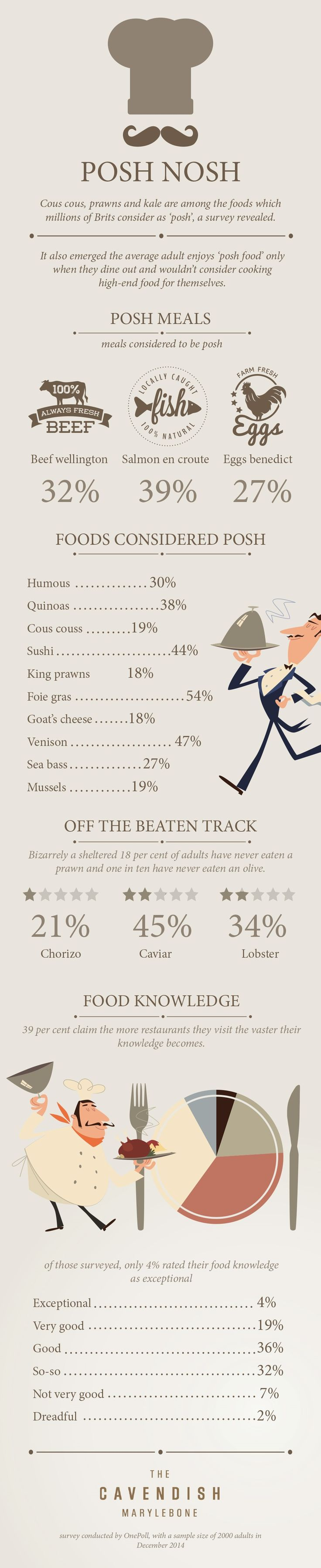 Infographic Drench designed for The Cavendish Marylebone about people's concepts of posh food. Research/stats by Onepoll. #design #infographics #infographic