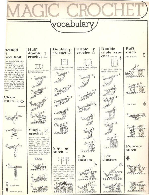 Crochet Beginners chart :)