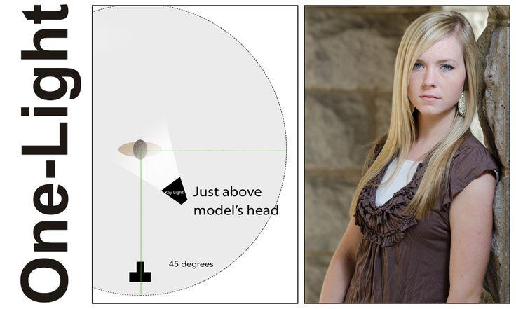 Flash Photography Basics: My Four Go-to Lighting Setups