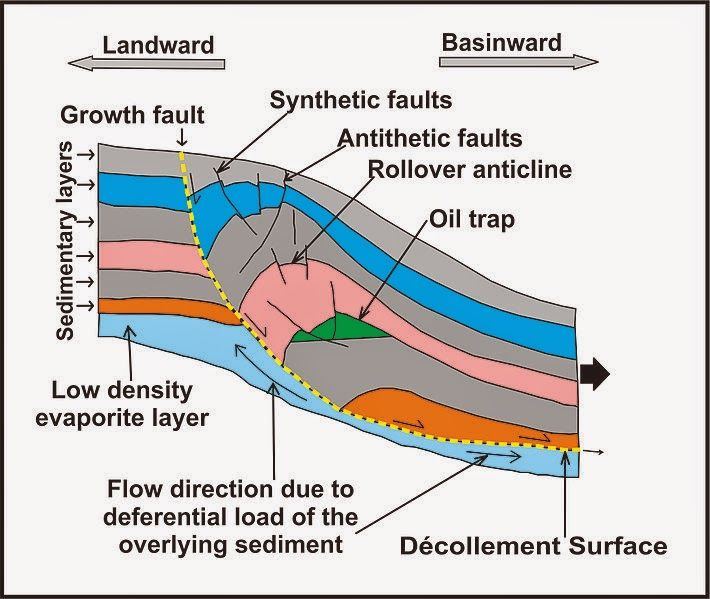 Amazing Geology: Growth fault