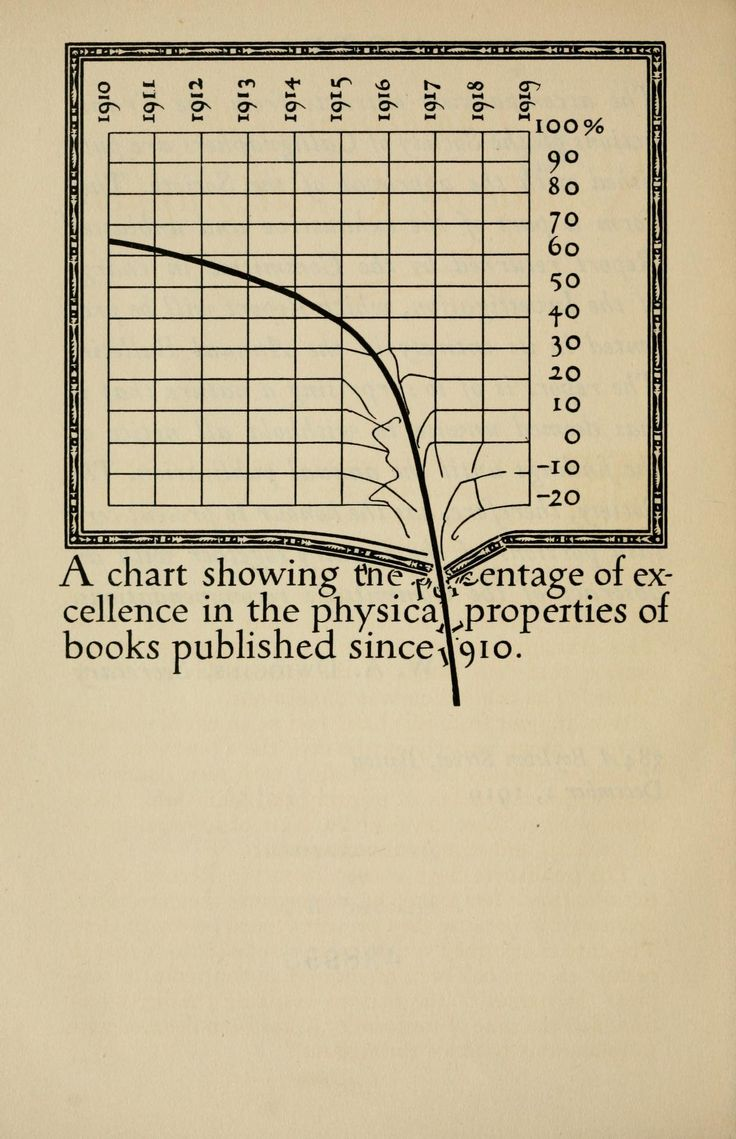 """""""A chart showing the percentage of excellence in the physical properties of books published since 1910″"""