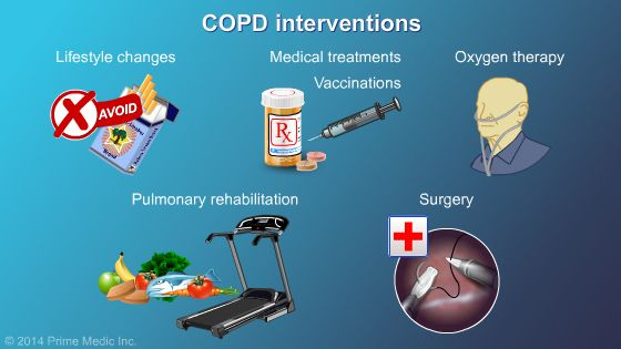COPD Interventions