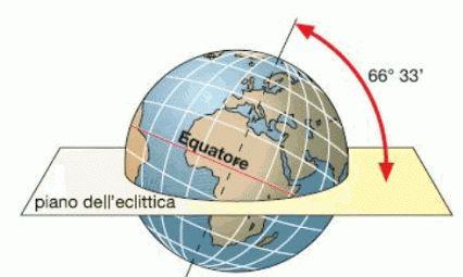 Solstizio ed equinozio :http://www.uniquevisitor.it/magazine/stagioni-solstizio-equinozio.php