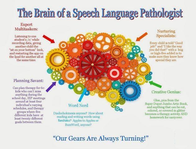 http://speechhearingaid.com The Brain of a #Speech  Language Pathologist consists of : * Expert Multitaskers. * Planning Savant. * Work Need . * Creative Genius. * Nurturing Specialists.