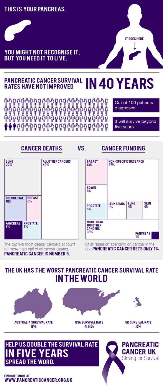Pancreatic Cancer #Infographic - Study finds type 2 #diabetes drugs and pancreatic #cancer association