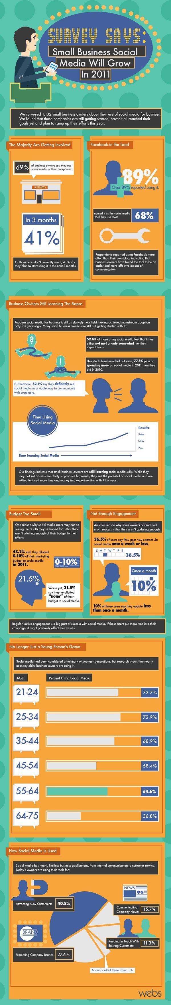 # Die Mehrheit aller Kleinunternehmen (69%) verwenden Social Media Plattformen für Unternehmenszwecke  # Das Netzwerk Facebook wird von den meisten Betrieben (89%) als Social Media Portal verwendet  # Kleinunternehmen sind in der Regel noch dabei Erfahrungswerte im Social Media Bereich zu sammeln (62,1% bewerten diesen Kanal als relevante Kommunikationsform mit Kunden)
