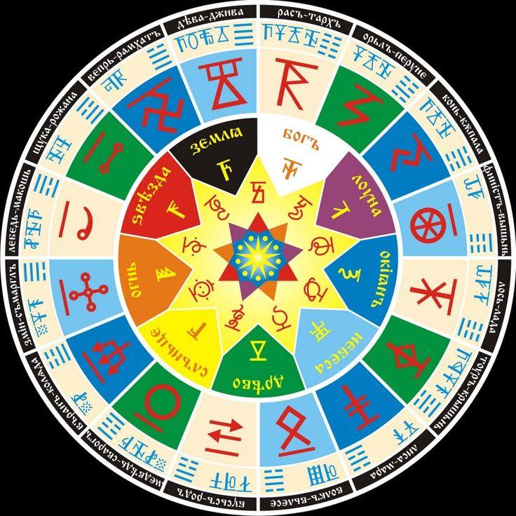 Ваш чертог рождения согласно славянскому гороскопу