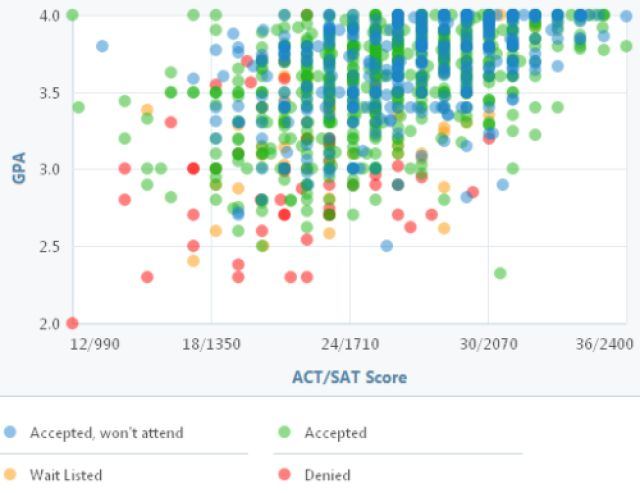 Have You Got the GPA and Test Scores for Michigan State? Check Out This Graph: Michigan State GPA, SAT and ACT Graph