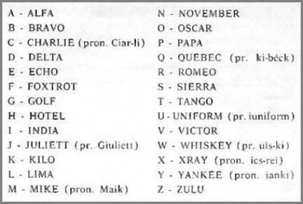 Alfabeto Fonetico utilizzato nelle telecomunicazioni. #FrancescoBruno