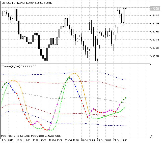 Free Download Of The Xdemarker Bb Indicator By Godzilla For