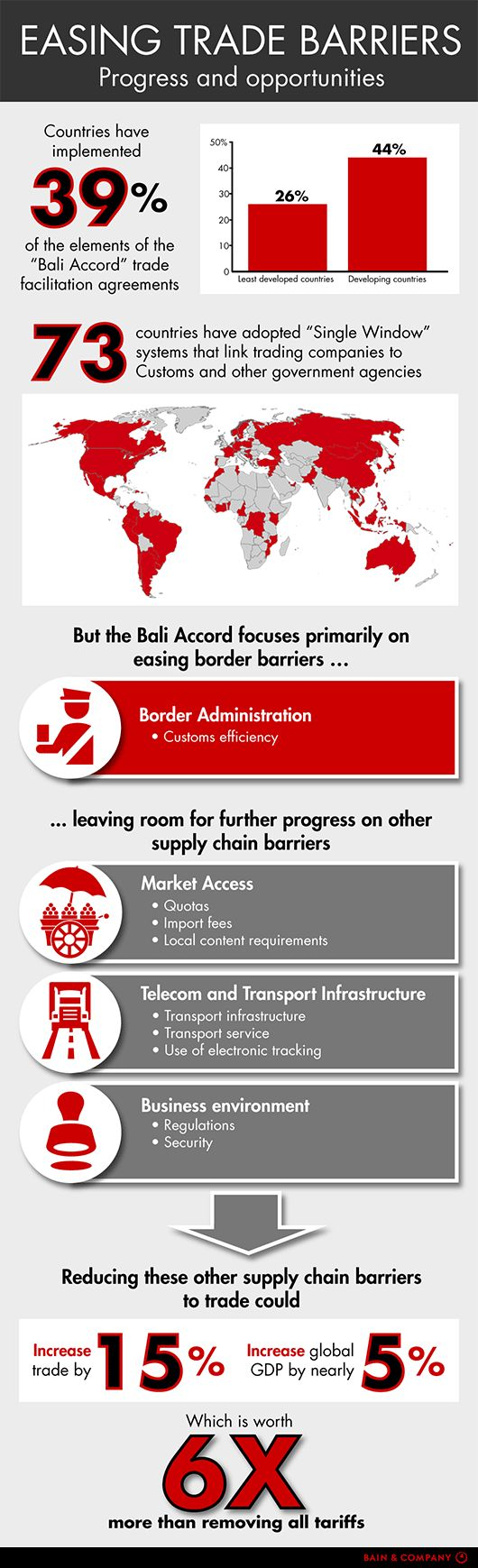 easing-trade-barriers-infographic-530