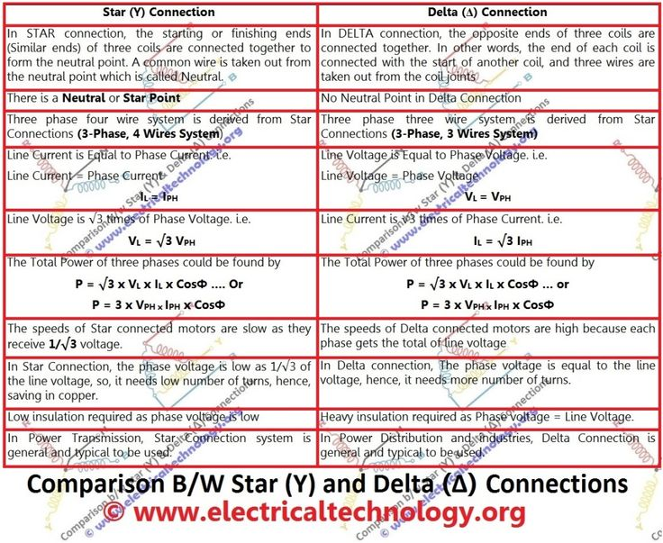 Comparison between Star and Delta Connections. difference between STAR (Y) and DELTA (Δ) configuration. star delta transformation. three phase star delta ..