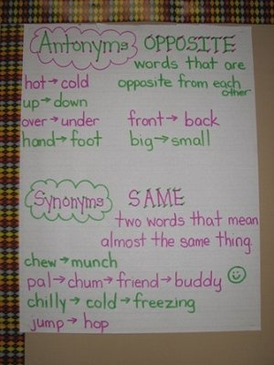 Words, Antonyms (opposite) vs. Synonyms (same)