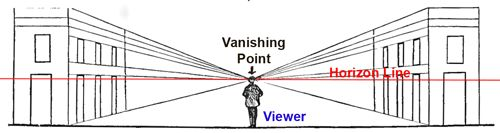 The level line through the middle is the horizon and this horizon line and the vanishing point are always on a level with the eye of the person who looks at the view (The Viewer).