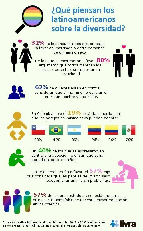 Encuesta realizada a los latinoamericanos acerca de la diversidad