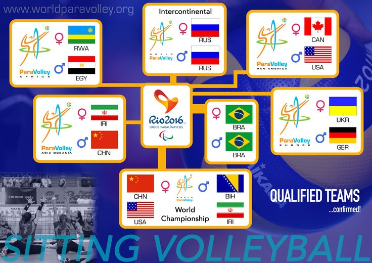All of the Sitting Volleyball qualified teams for #Rio2016... So far.  (Designed and produced for World ParaVolley)