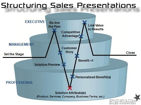 54 best Sales images on Pinterest Harvard business review - sales presentation