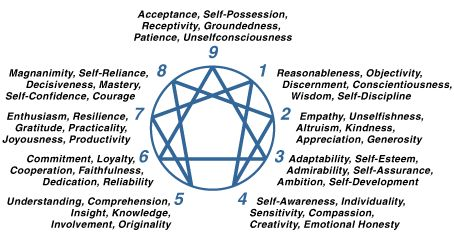 enneagram 6 and 7 relationship problems