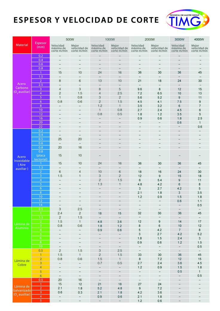 Hemos publicado una tabla ayuda con los grosores de corte de los CNC Fibra laser, - https://soporte.timg.cl/solution/articles/3000054986-tabla-amplia-de-comparación-de-corte-según-potencia#utm_sguid=166629,3a6986a5-89cf-20f9-3dc5-2ae2db83c7bd