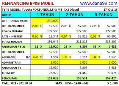 14# 159-Toyota FORTUNER 2.5 G MT 4X2 Diesel 2008, Simulasi Dana Tunai Gadai BPKB Mobil