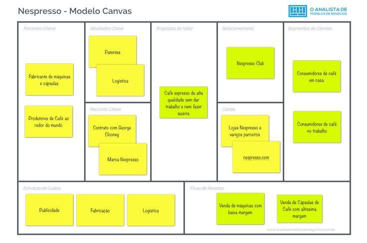 Modelo Canvas Nespresso - modelo canvas - business model canvas #nespresso #modelodenegocio #modelocanvas #businessmodelcanvas #businessmodelgeneration