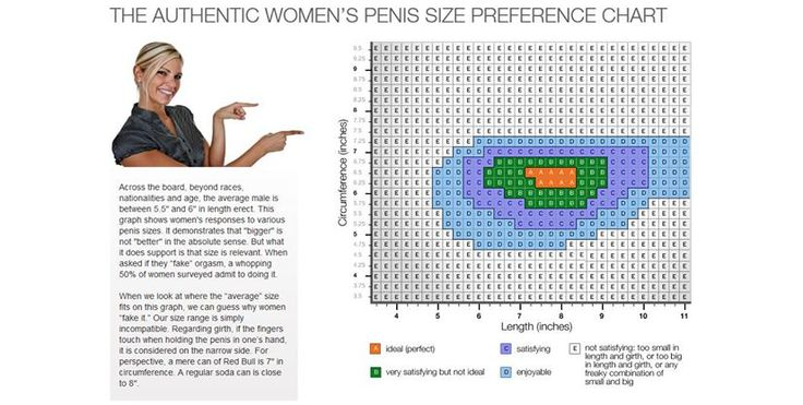 Sex study reveals the best penis size to make a woman orgasm