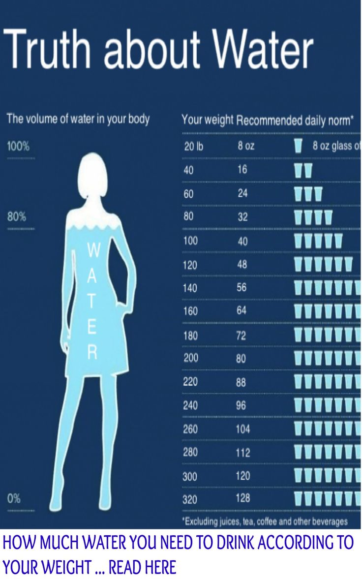 How Much Water You Need To Drink According To Your Weight