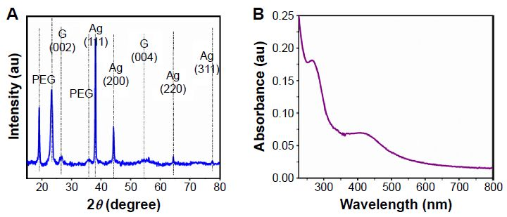 Figure 3 Spectroscopic characterization of Ag-GQDs nanocomposites.