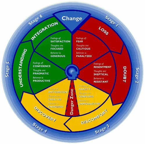 Stages of Change...very helpful reminder. Via @Emily Redding
