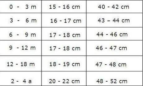 Velikostní tabulka na čepičku