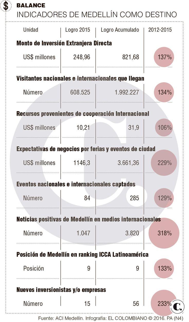 Medellín, sin plan de internacionalización conjunto